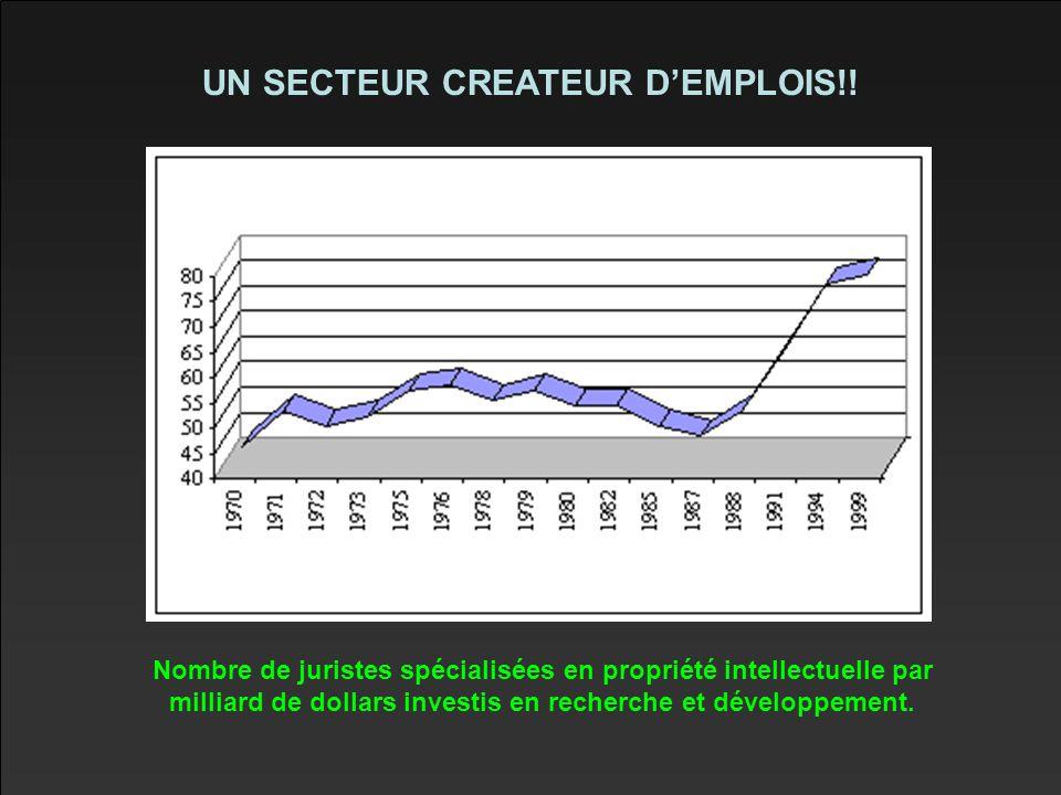 UN SECTEUR CREATEUR D'EMPLOIS!!