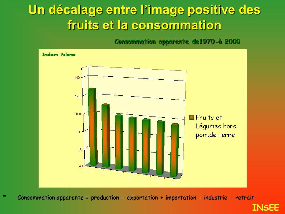 Un décalage entre l'image positive des fruits et la consommation