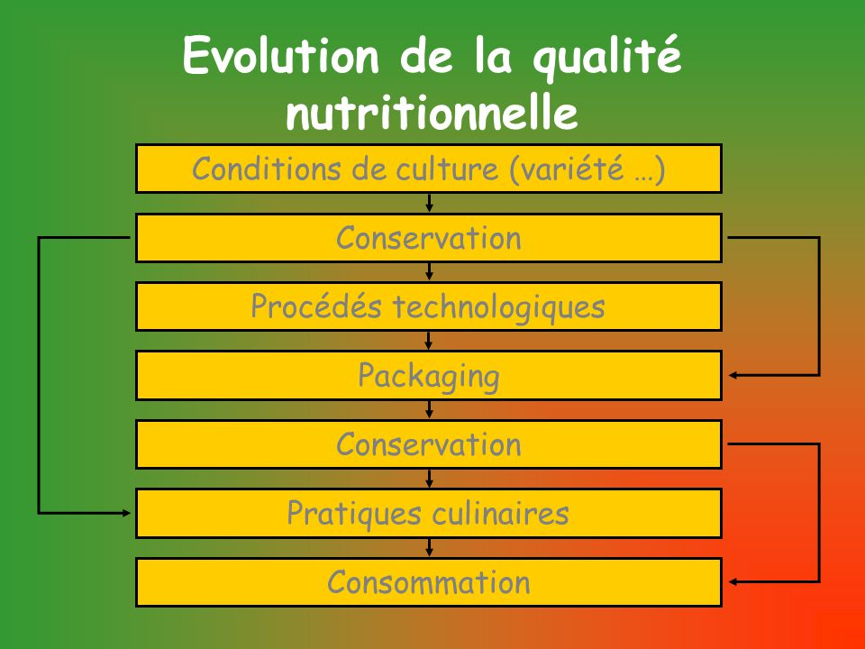 Evolution de la qualité nutritionnelle