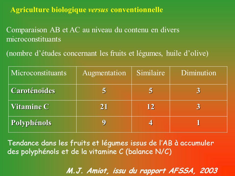 Agriculture biologique versus conventionnelle