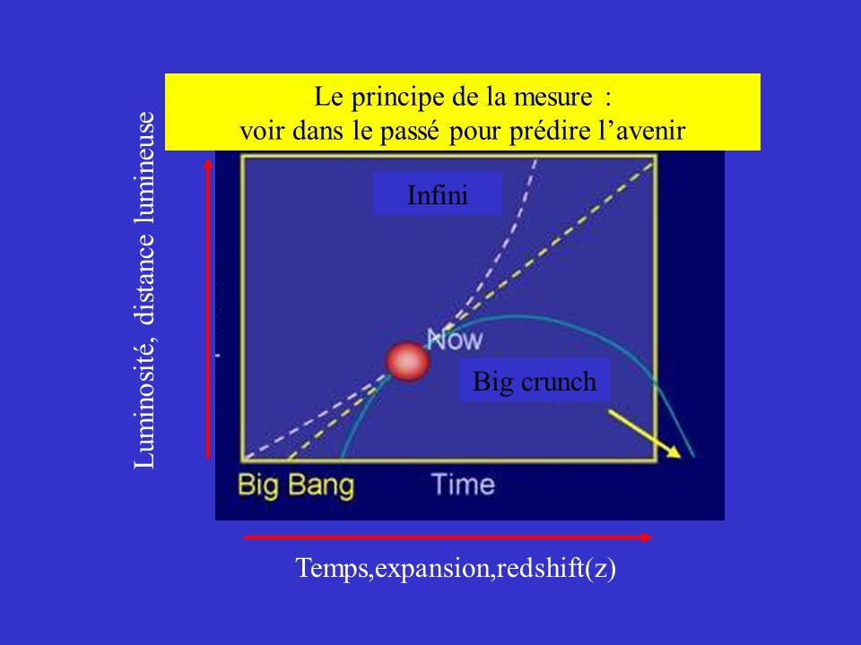 Le principe de la mesure : voir dans le passé pour prédire l'avenir