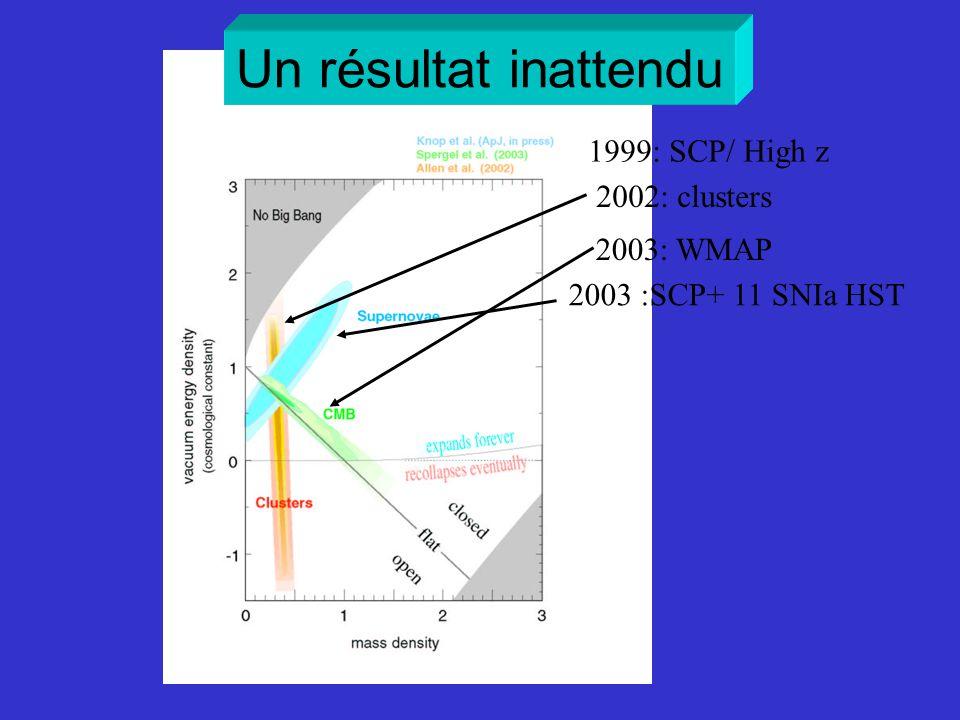 Un résultat inattendu 1999: SCP/ High z 2002: clusters 2003: WMAP