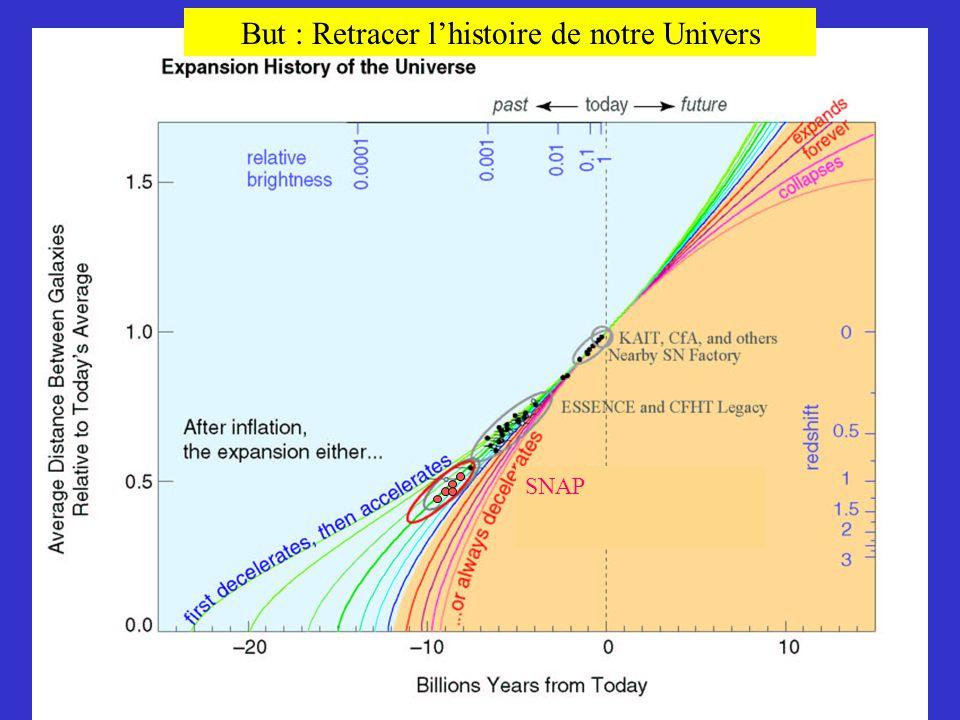 But : Retracer l'histoire de notre Univers