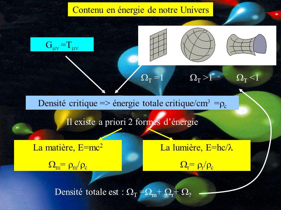 Contenu en énergie de notre Univers