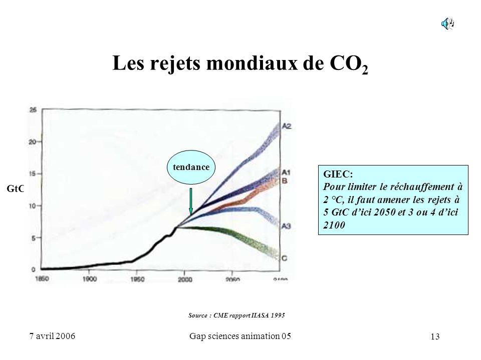 Les rejets mondiaux de CO2