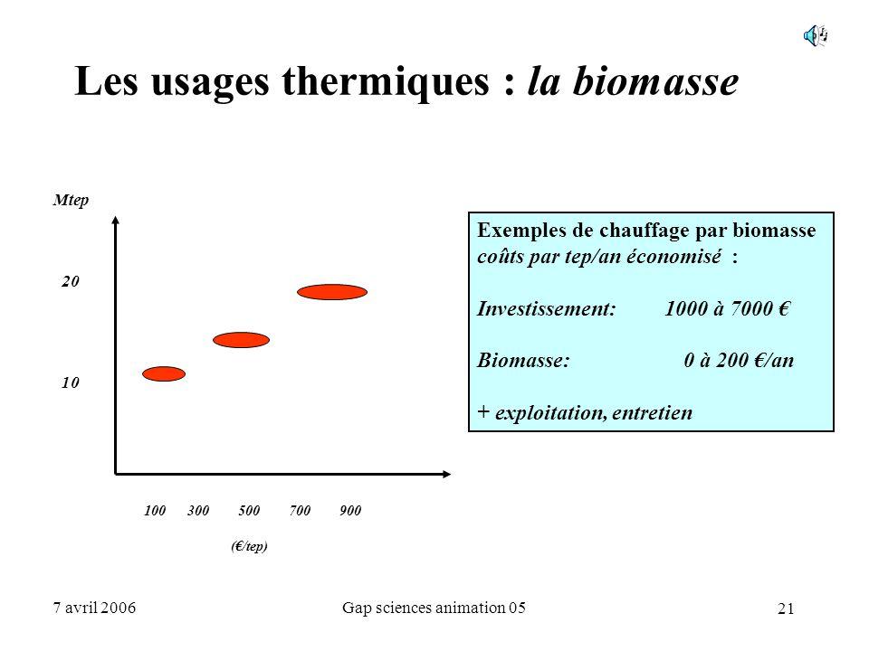 Les usages thermiques : la biomasse