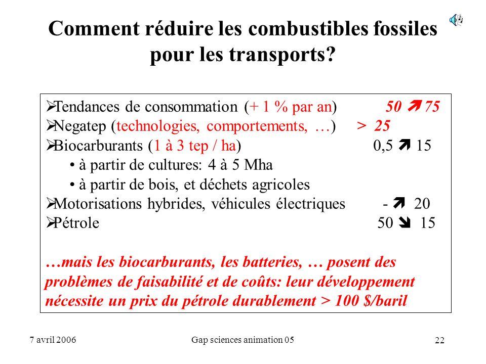 Comment réduire les combustibles fossiles pour les transports