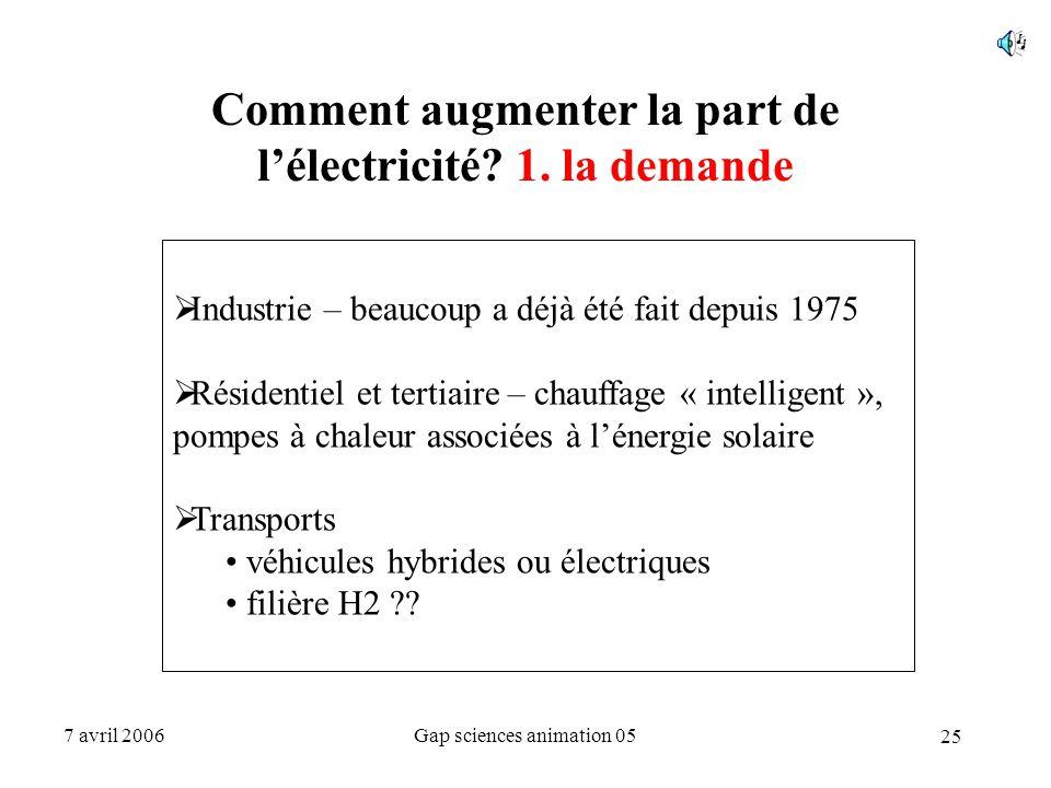 Comment augmenter la part de l'électricité 1. la demande