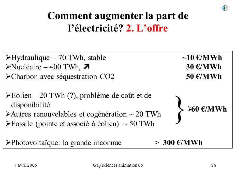 Comment augmenter la part de l'électricité 2. L'offre