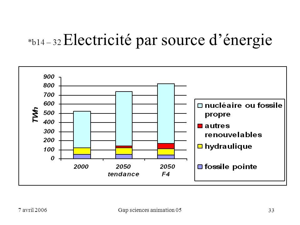 *b14 – 32 Electricité par source d'énergie
