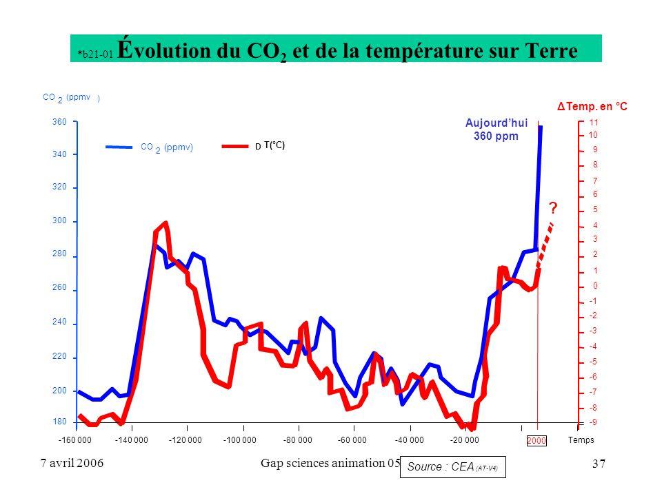 *b21-01 Évolution du CO2 et de la température sur Terre
