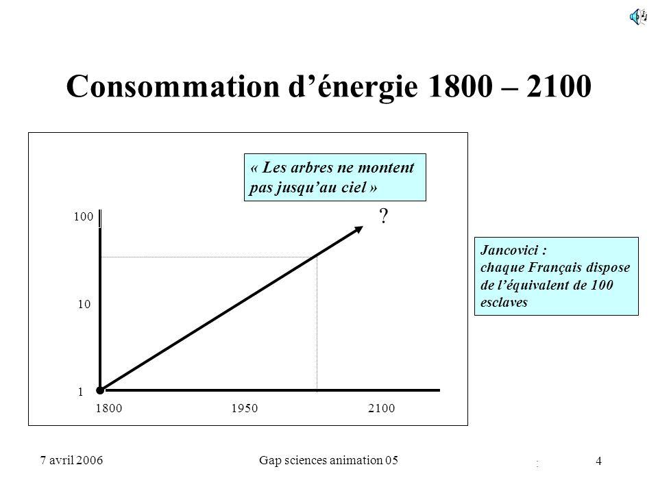 Consommation d'énergie 1800 – 2100