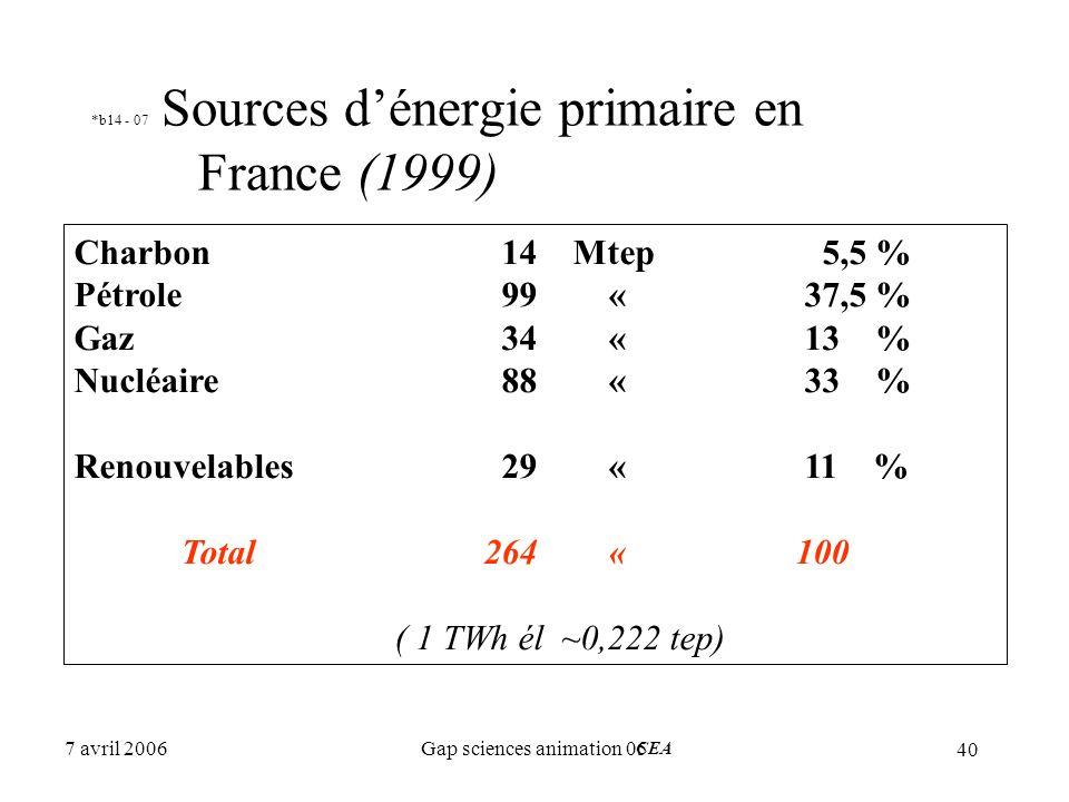 *b14 - 07 Sources d'énergie primaire en France (1999)