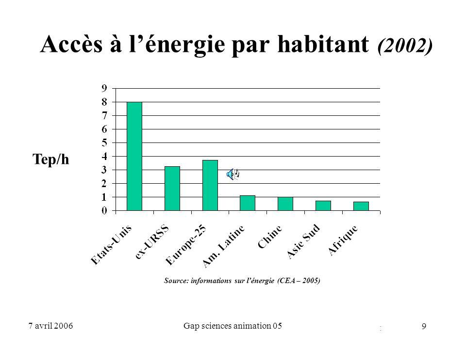 Accès à l'énergie par habitant (2002)