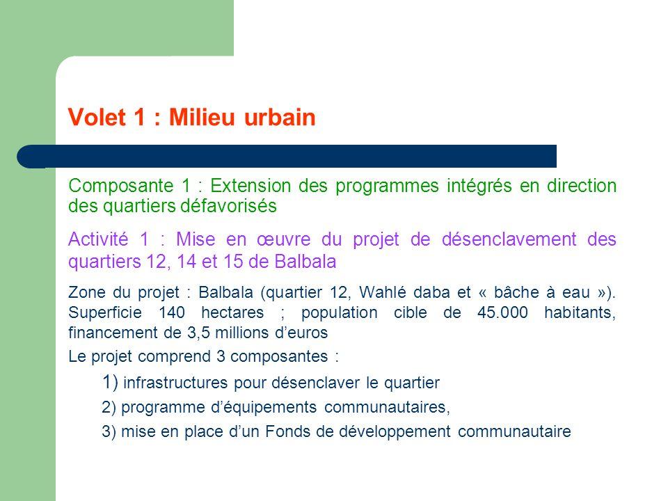 Volet 1 : Milieu urbain Composante 1 : Extension des programmes intégrés en direction des quartiers défavorisés.