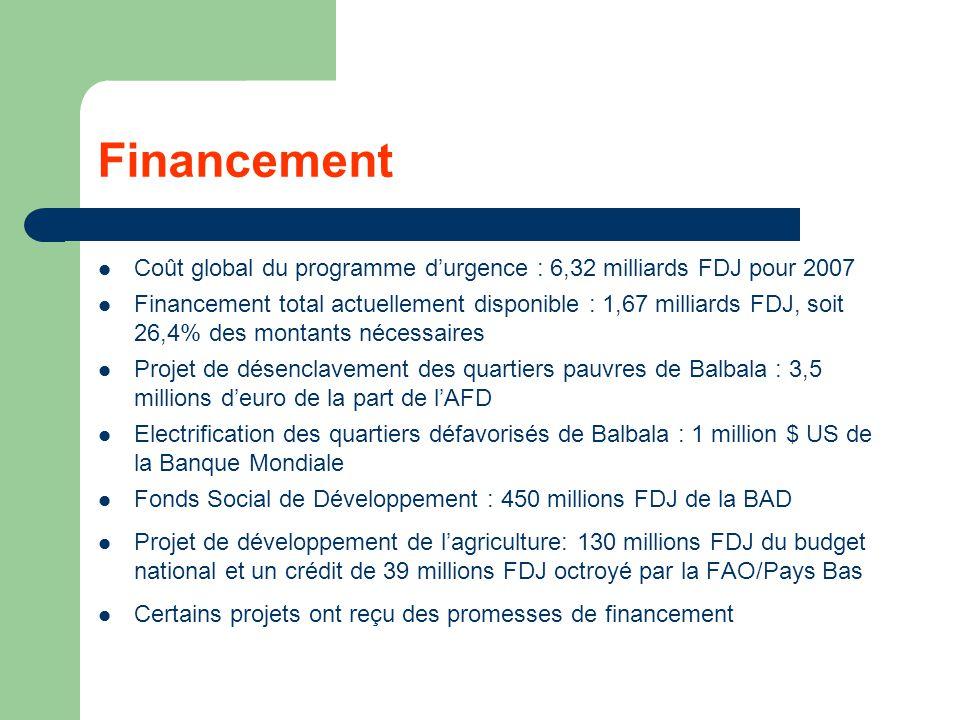 Financement Coût global du programme d'urgence : 6,32 milliards FDJ pour 2007.