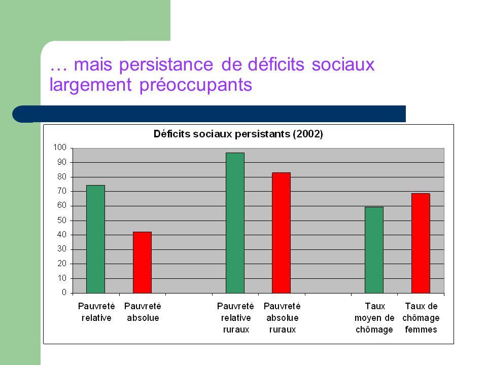 … mais persistance de déficits sociaux largement préoccupants
