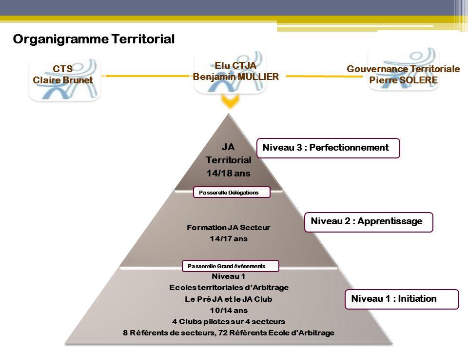 Organigramme Territorial Gouvernance Territoriale