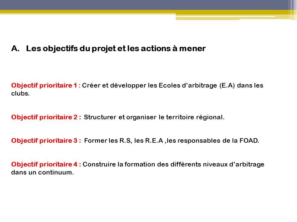 Les objectifs du projet et les actions à mener