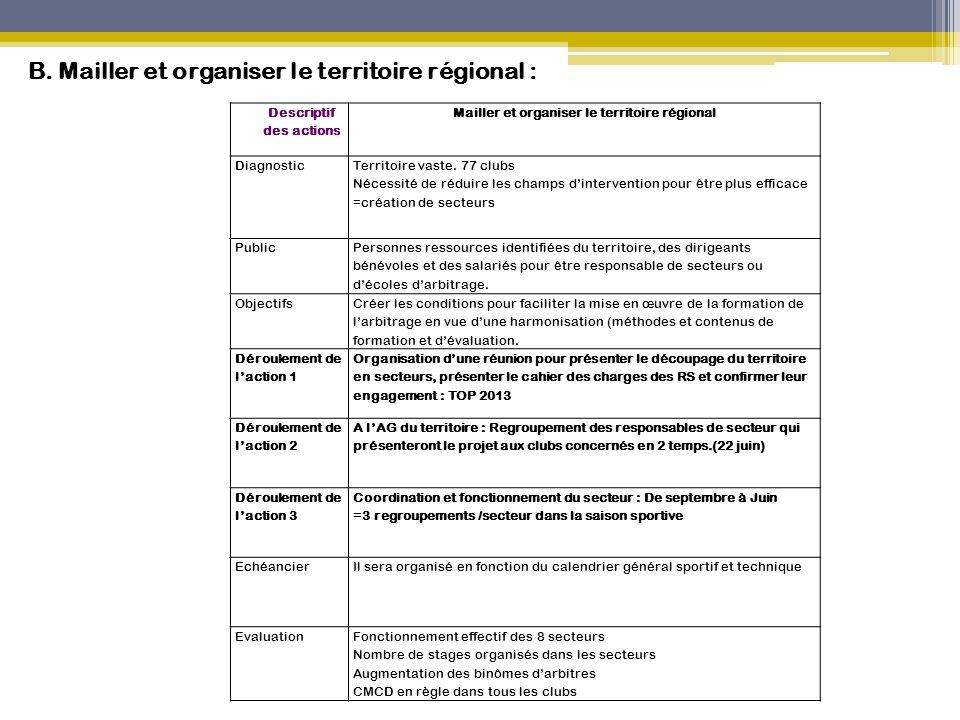 Descriptif des actions Mailler et organiser le territoire régional