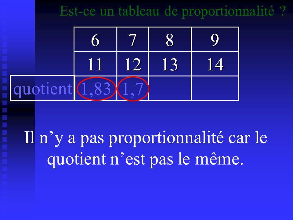 Il n'y a pas proportionnalité car le quotient n'est pas le même.
