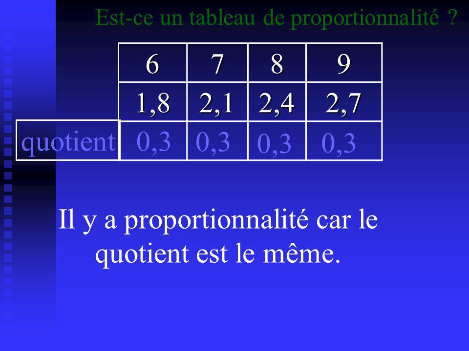 Il y a proportionnalité car le quotient est le même.