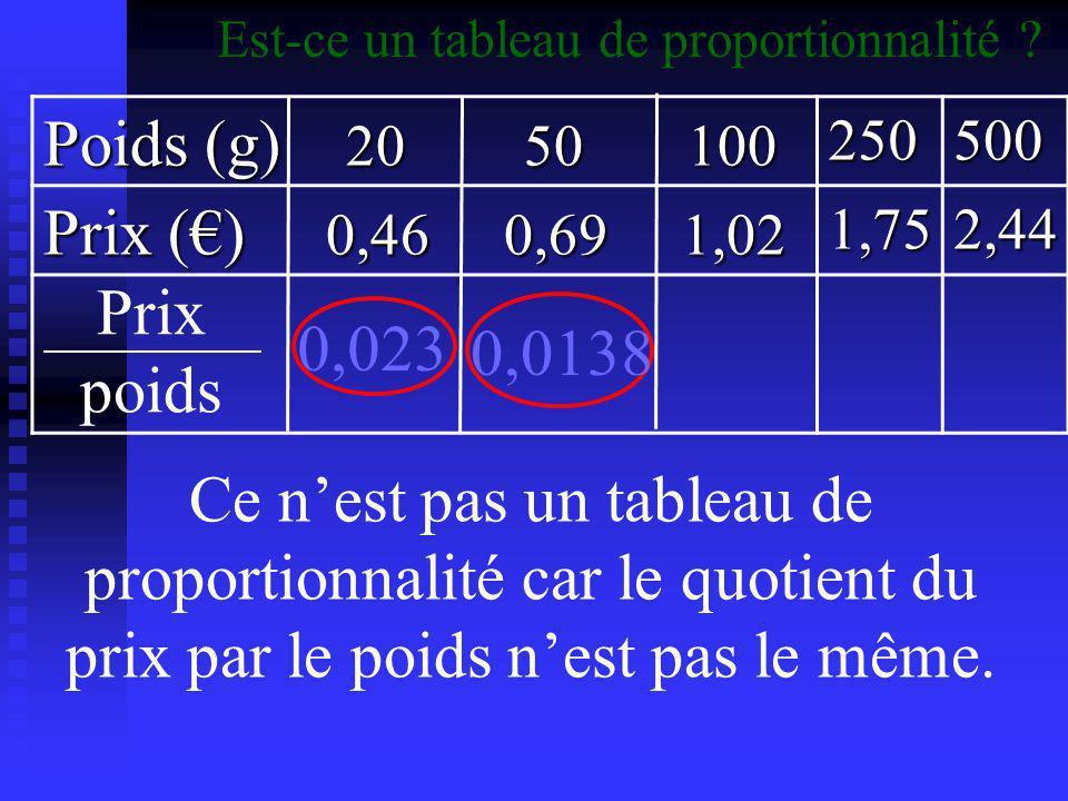 Poids (g) 20 50 100 Prix (€) 0,46 0,69 1,02 Prix poids 0,023 0,0138