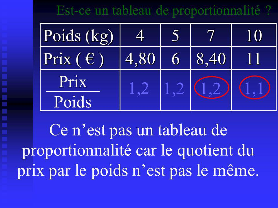 Poids (kg) 4 5 7 10 Prix ( € ) 4,80 6 8,40 11 Prix Poids 1,2 1,2 1,2