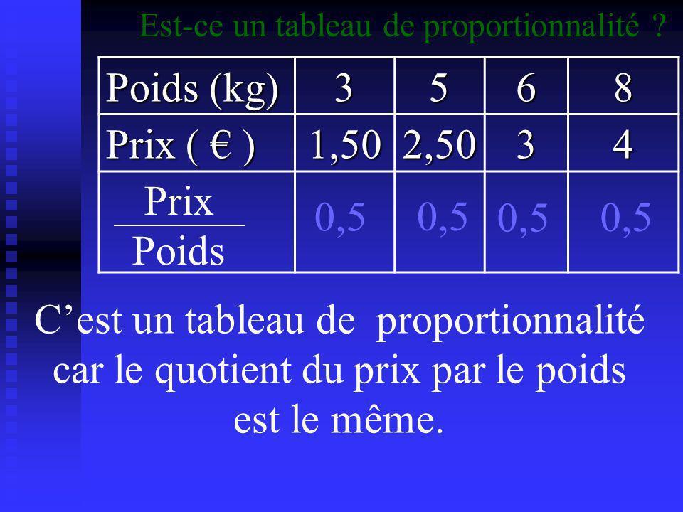 Poids (kg) 3 5 6 8 Prix ( € ) 1,50 2,50 4 Prix Poids 0,5 0,5 0,5 0,5