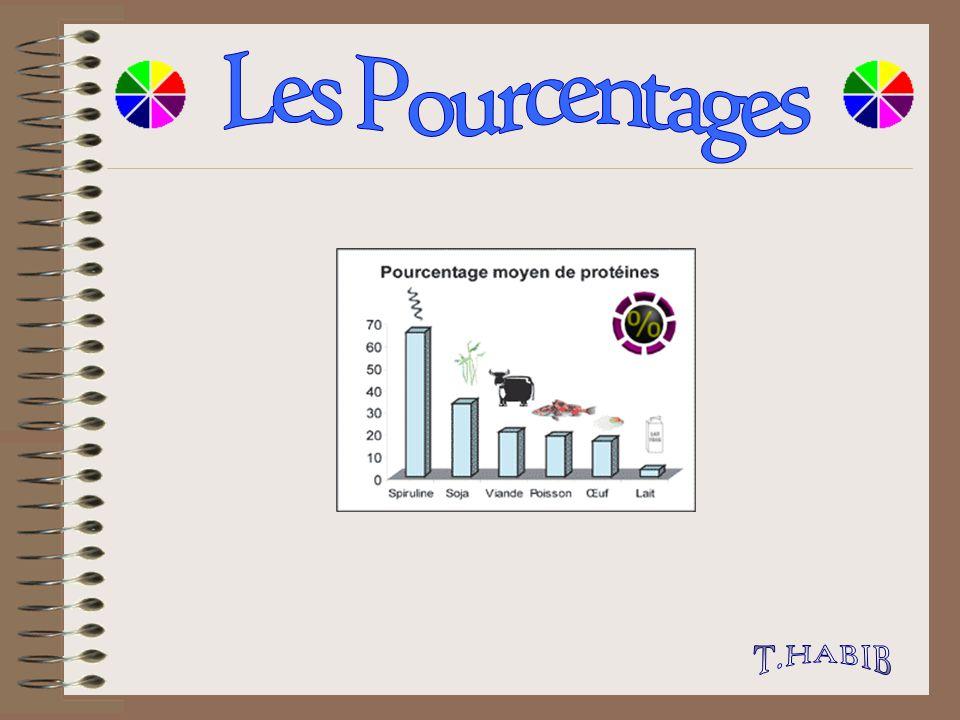 Les Pourcentages T.HABIB