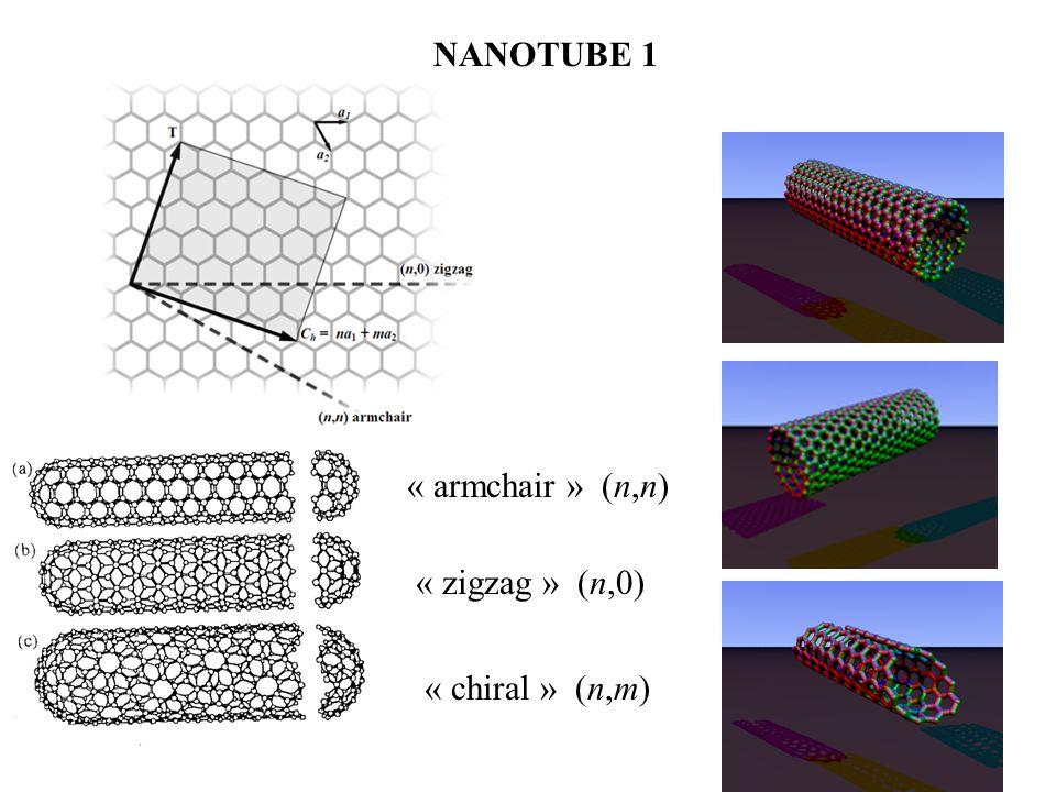 NANOTUBE 1 « armchair » (n,n) « zigzag » (n,0) « chiral » (n,m)