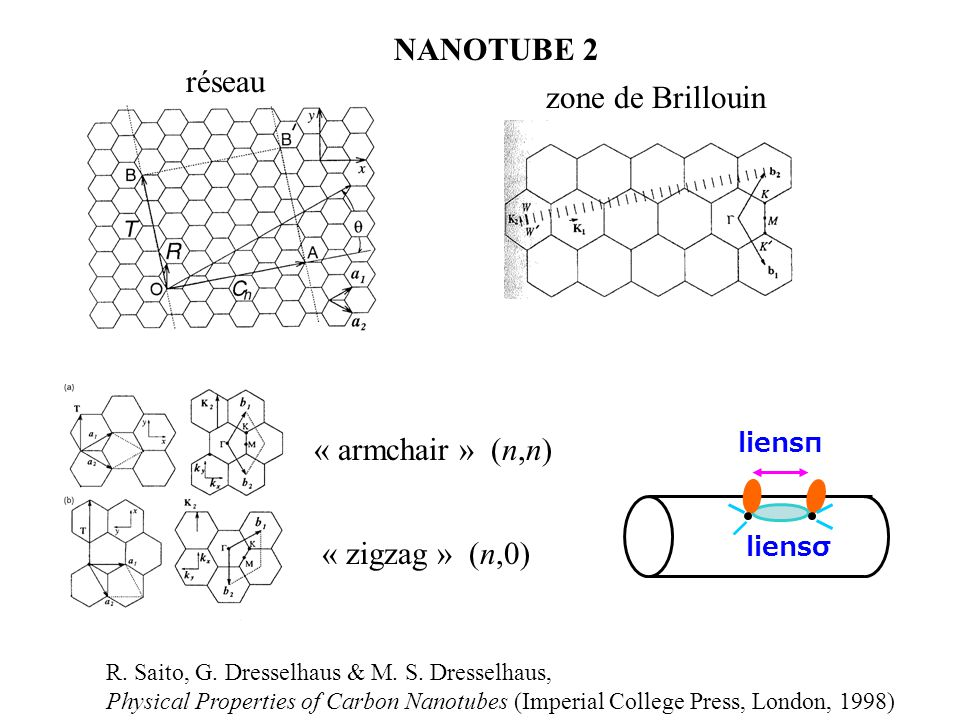 NANOTUBE 2 réseau zone de Brillouin « armchair » (n,n)