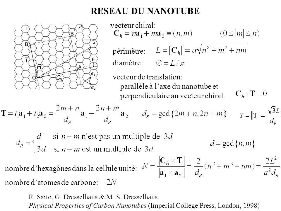 RESEAU DU NANOTUBE vecteur chiral: périmètre: diamètre: