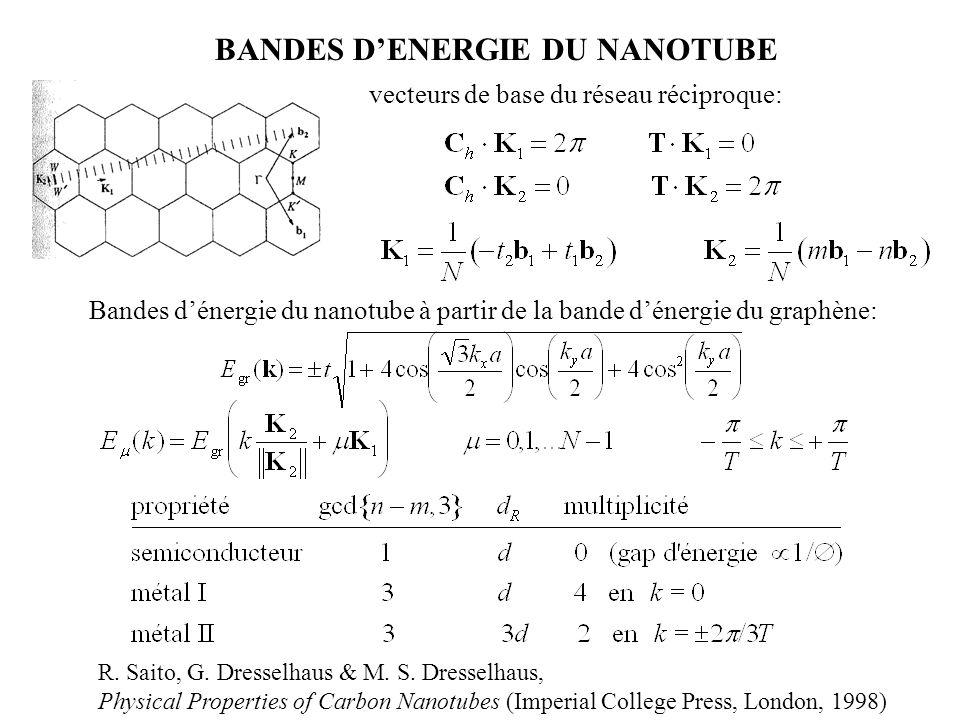 BANDES D'ENERGIE DU NANOTUBE