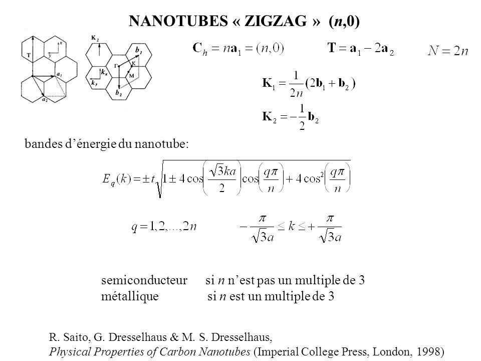NANOTUBES « ZIGZAG » (n,0)