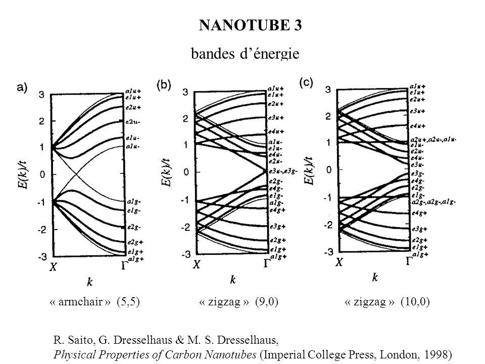 NANOTUBE 3 bandes d'énergie « armchair » (5,5) « zigzag » (9,0)
