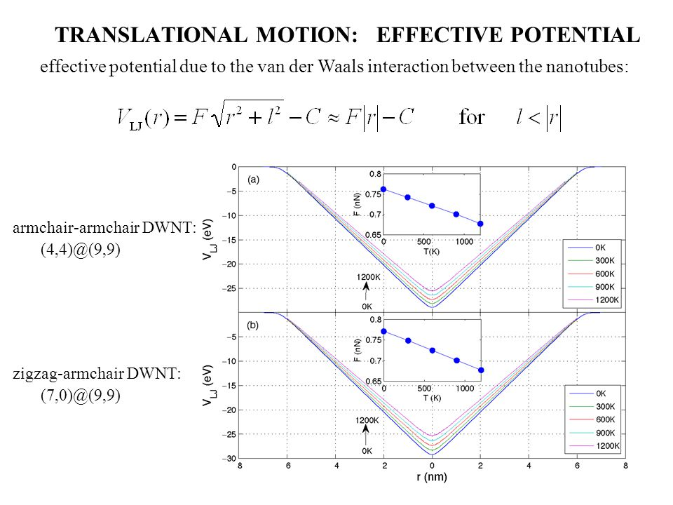 TRANSLATIONAL MOTION: EFFECTIVE POTENTIAL