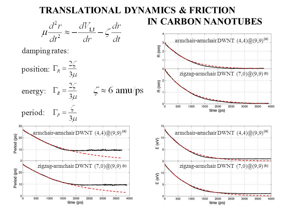 TRANSLATIONAL DYNAMICS & FRICTION IN CARBON NANOTUBES