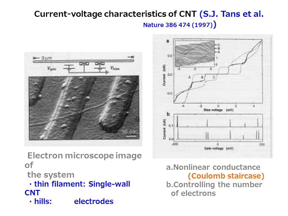 Current-voltage characteristics of CNT (S.J. Tans et al.