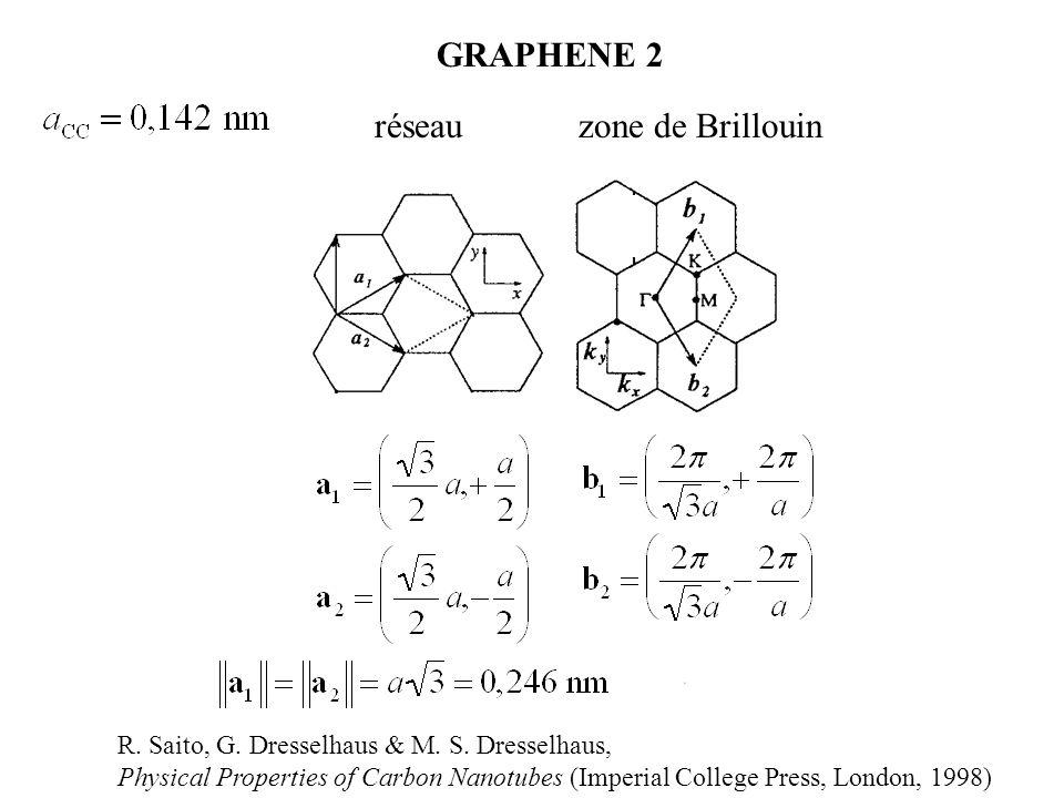 GRAPHENE 2 réseau zone de Brillouin