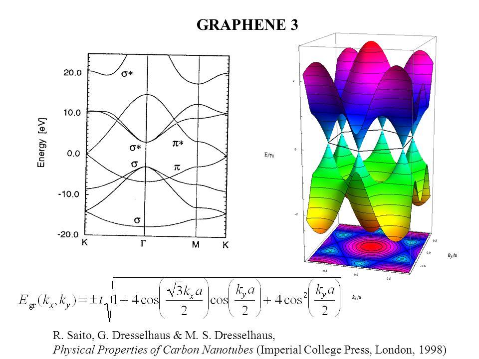 GRAPHENE 3 R. Saito, G. Dresselhaus & M. S. Dresselhaus,