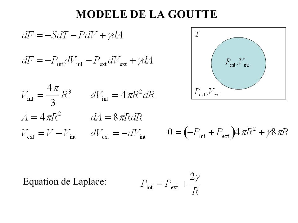 MODELE DE LA GOUTTE Equation de Laplace: