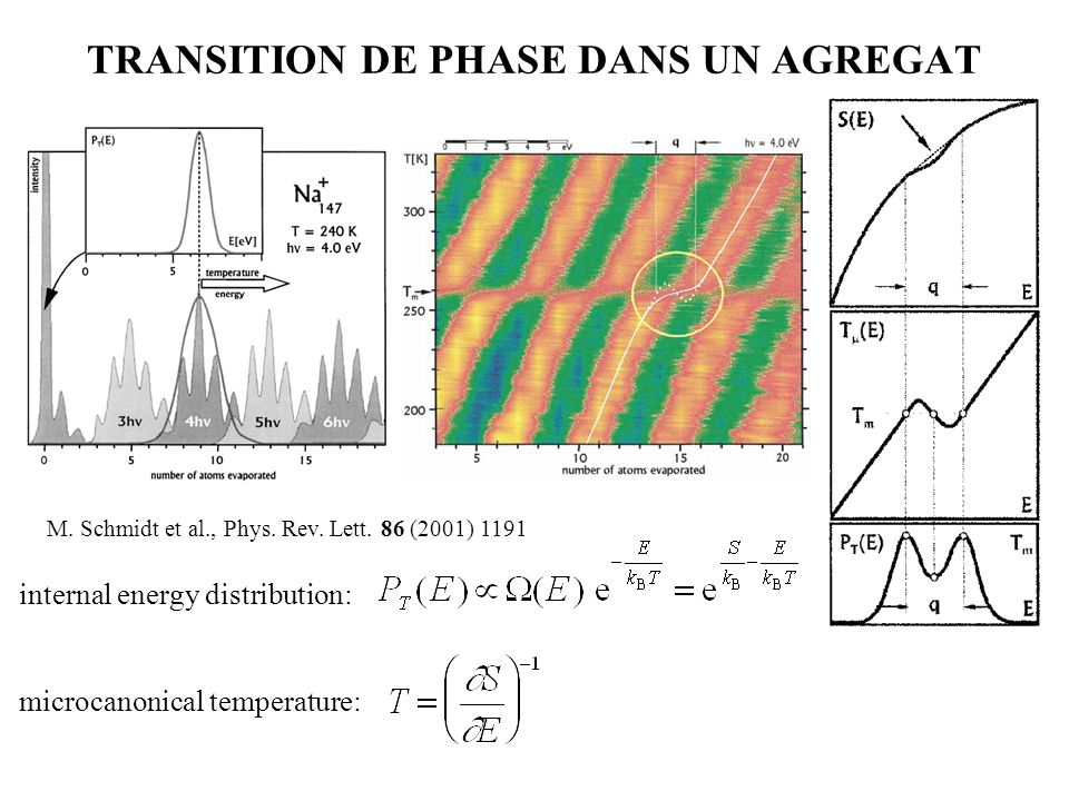 TRANSITION DE PHASE DANS UN AGREGAT