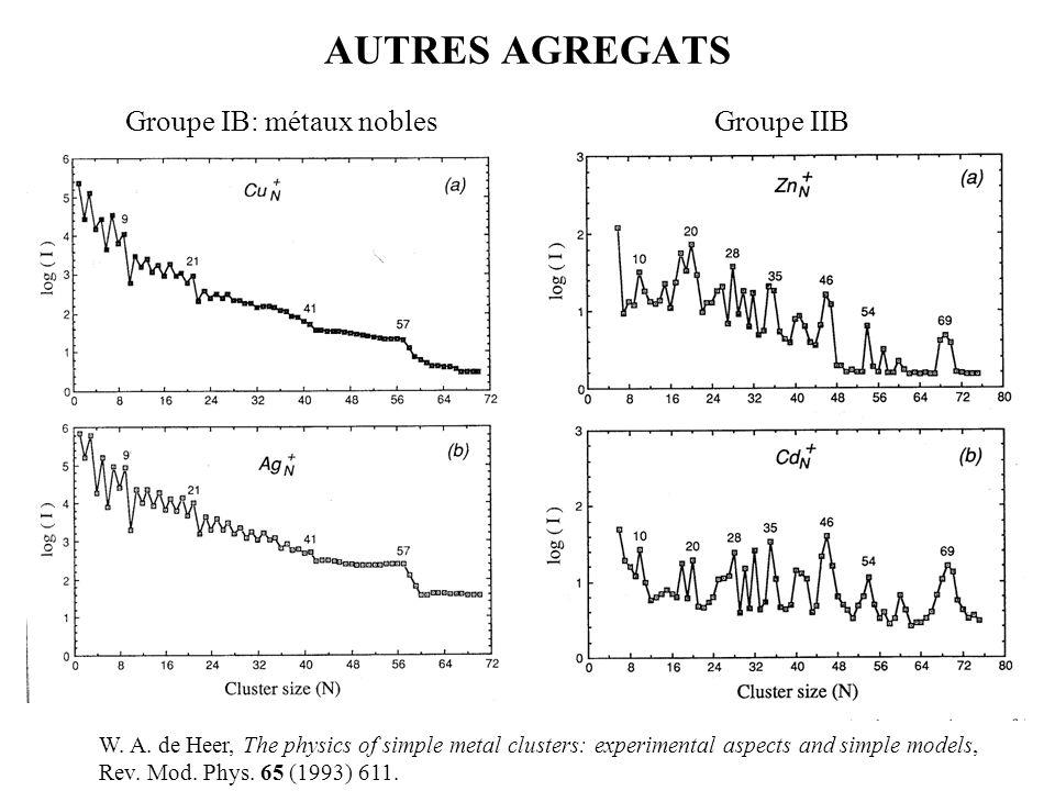 AUTRES AGREGATS Groupe IB: métaux nobles Groupe IIB