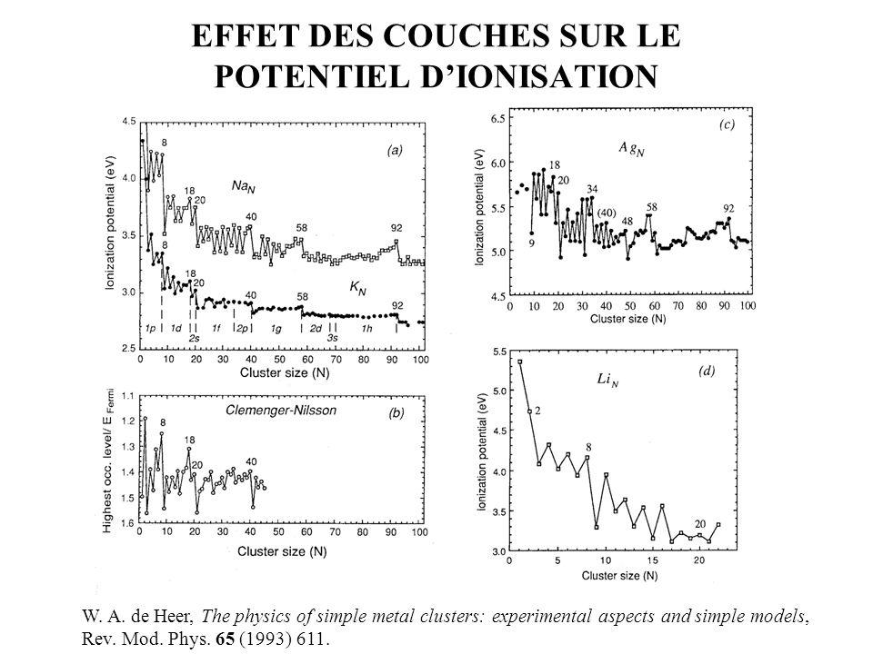 EFFET DES COUCHES SUR LE POTENTIEL D'IONISATION