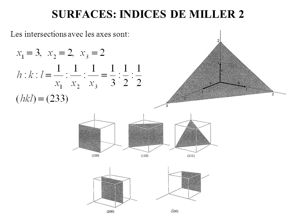 SURFACES: INDICES DE MILLER 2