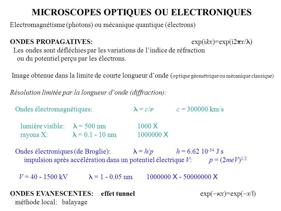 MICROSCOPES OPTIQUES OU ELECTRONIQUES