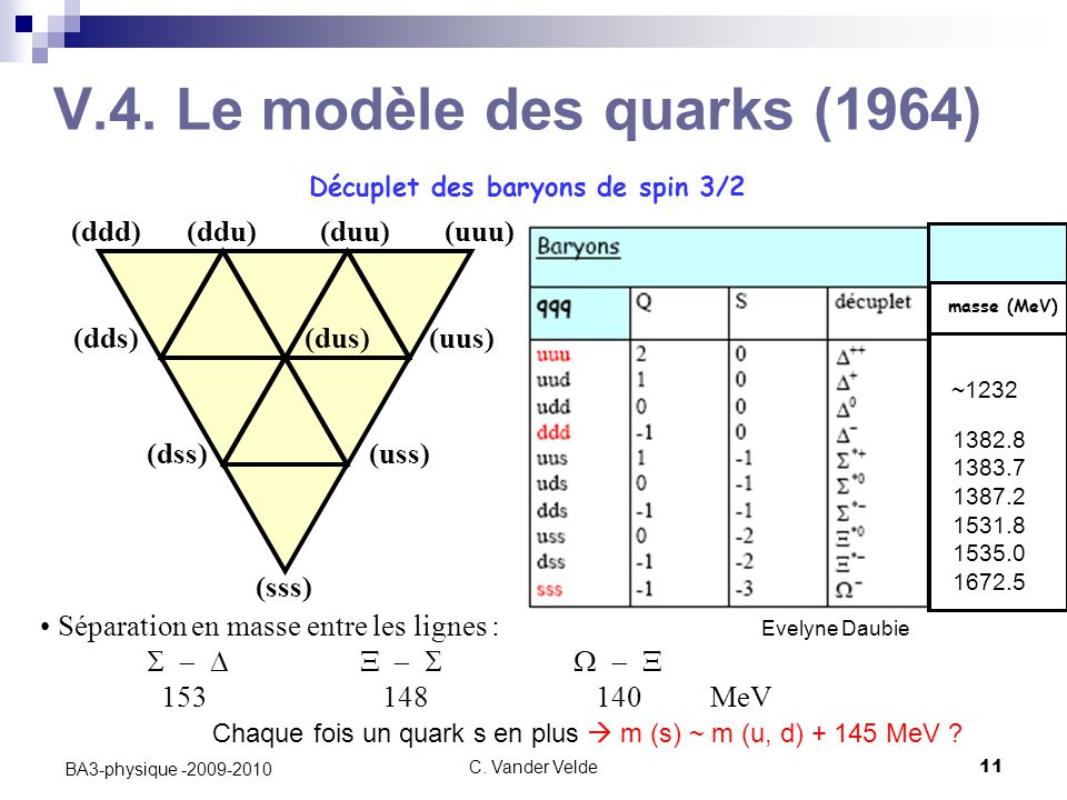 V.4. Le modèle des quarks (1964)