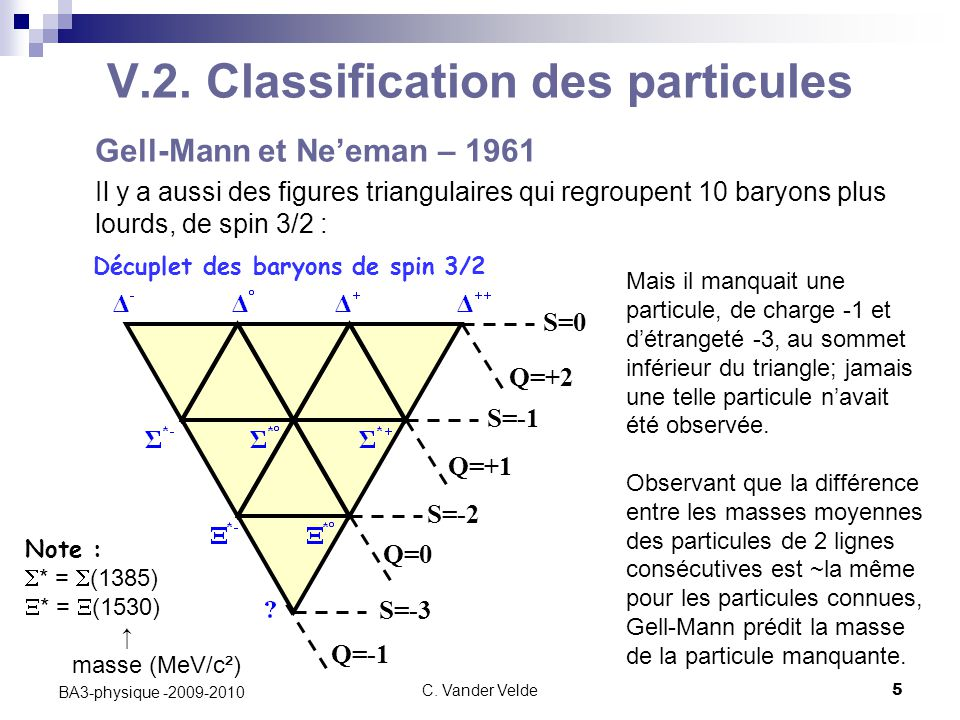 V.2. Classification des particules