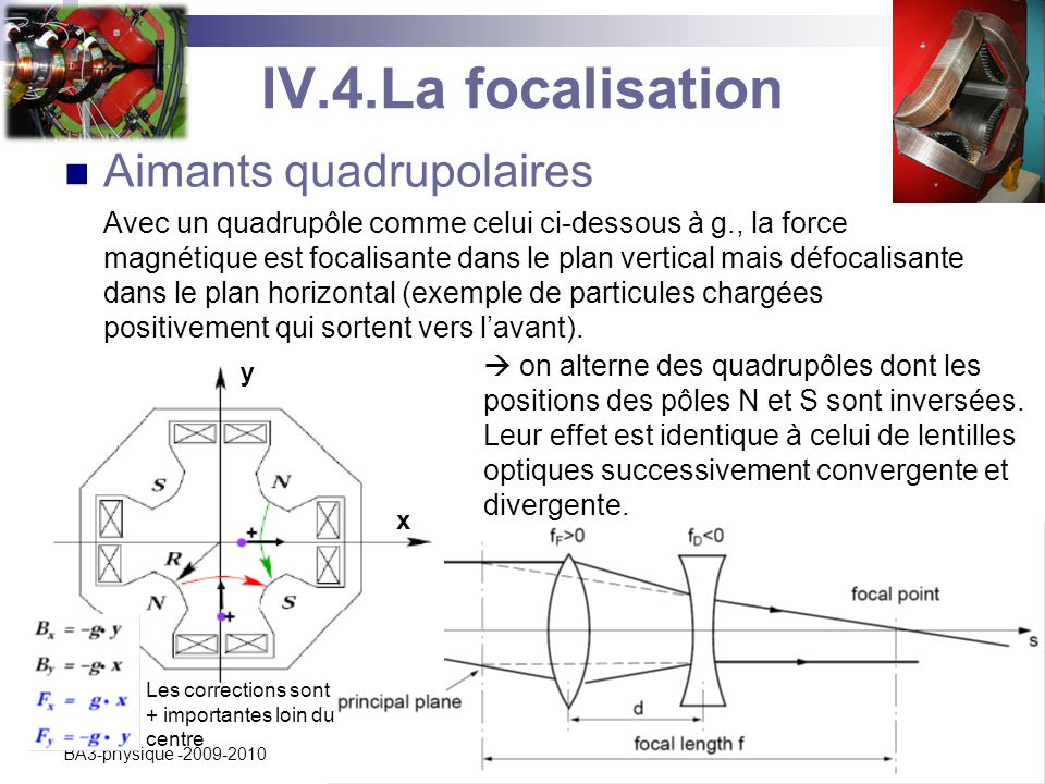 IV.4.La focalisation Aimants quadrupolaires